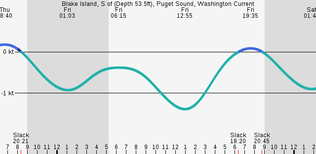 blake-island-s-of-depth-fivethree-point-fiveft-puget-sound-washington-current.png
