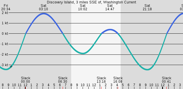 discovery-island-three-miles-sse-of-washington-current.png