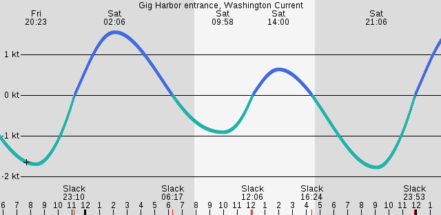 gig-harbor-entrance-washington-current.png