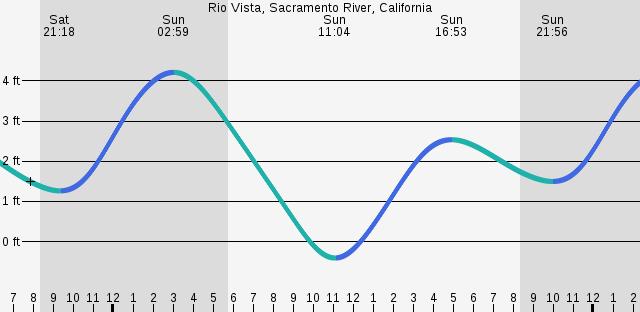 Adrian Collier Rio Vista Sacramento River California