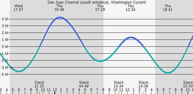 san-juan-channel-south-entrance-washington-current.png