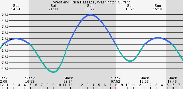 west-end-rich-passage-washington-current.png
